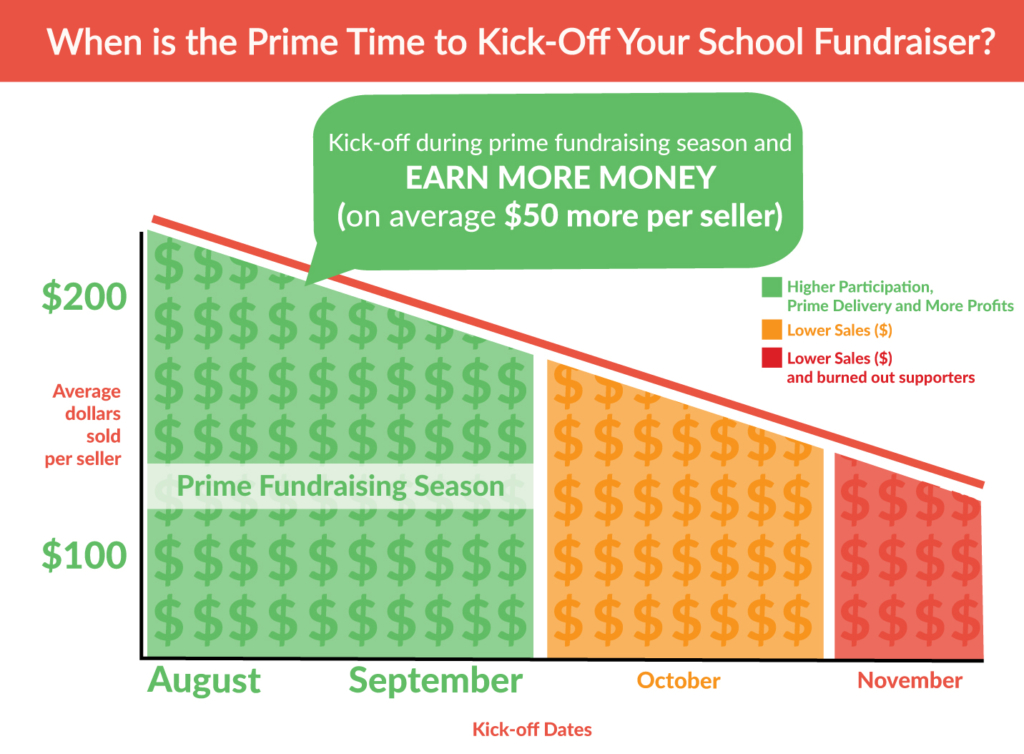 A graph showing the prime time to kick-off a school fundraiser